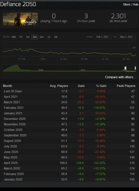 Defiance 2050 Player Count